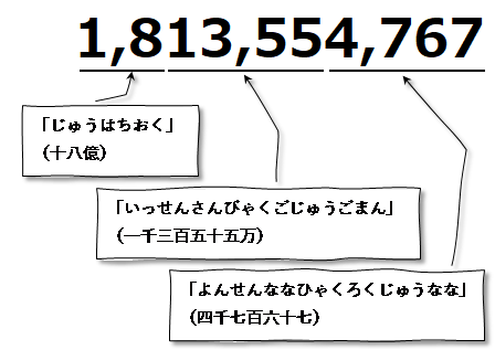 大きな数字