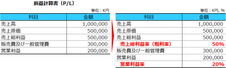 損益計算書(利益率あり)