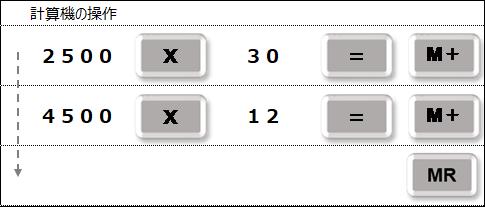 計算機 Mキーの活用 M+キー