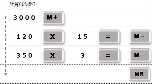 計算機 Mキーの活用 M-キー