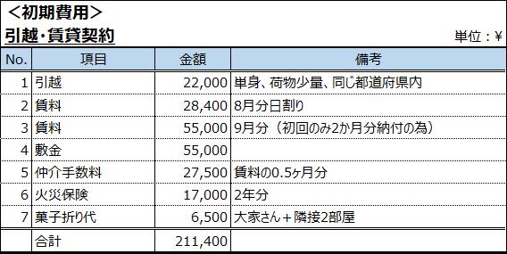 引越費用 賃貸費用 初期費用