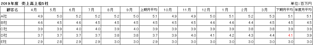 表_月平均