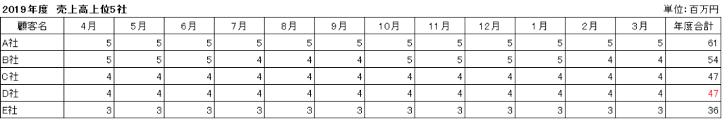 表_百万円
