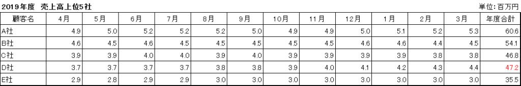 表_百万円_小数点