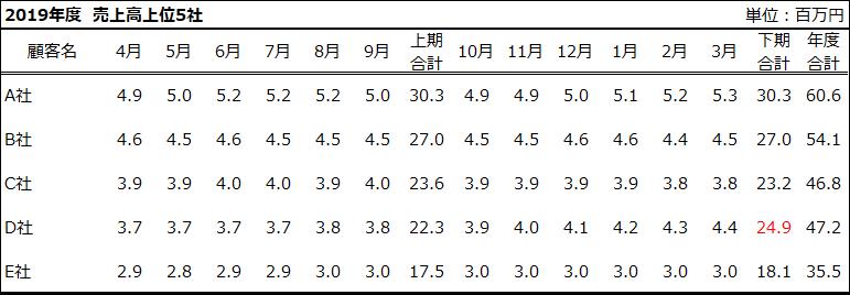 表_Meiryo UI