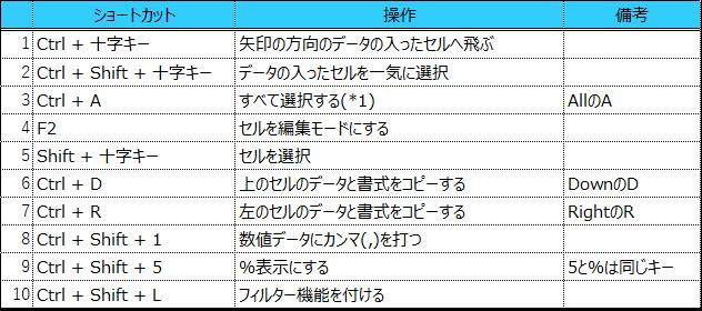 ショートカット10選