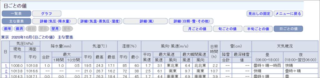 気象庁 日別気象データの表示例