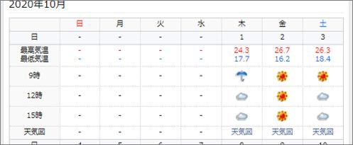 goo天気 日別気象データの表示例