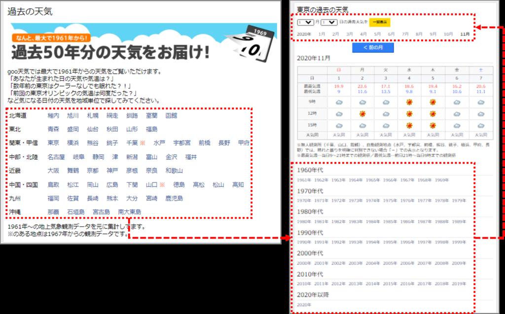 goo天気 日別気象データの検索方法