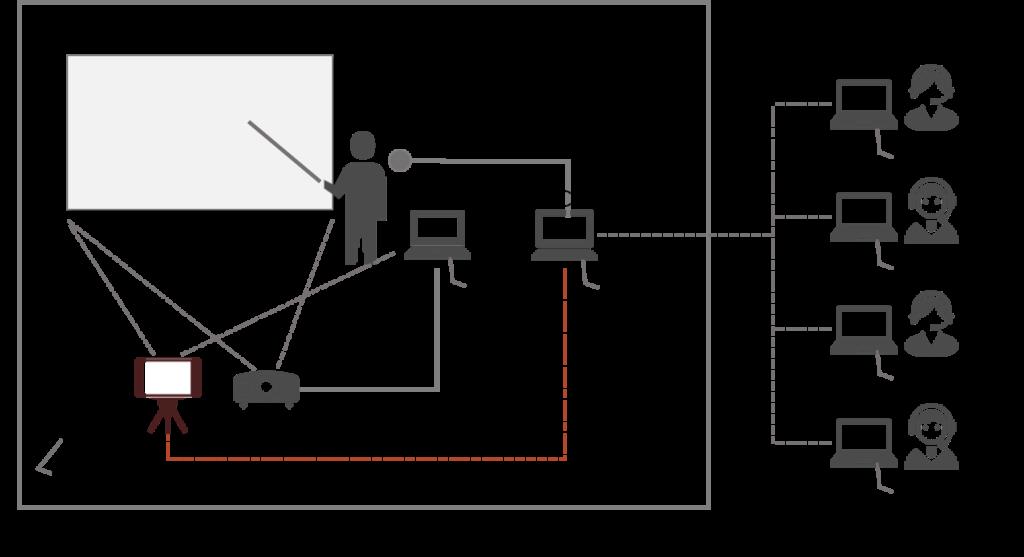 オンライン講義・研修の方法(機器の配置、設定)