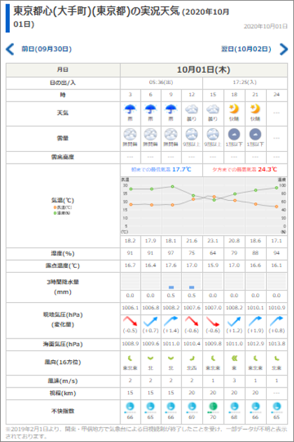 tenki.jp 日別気象データの表示例